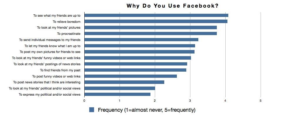 Miksi ihmiset käyttävät Facebookia?
