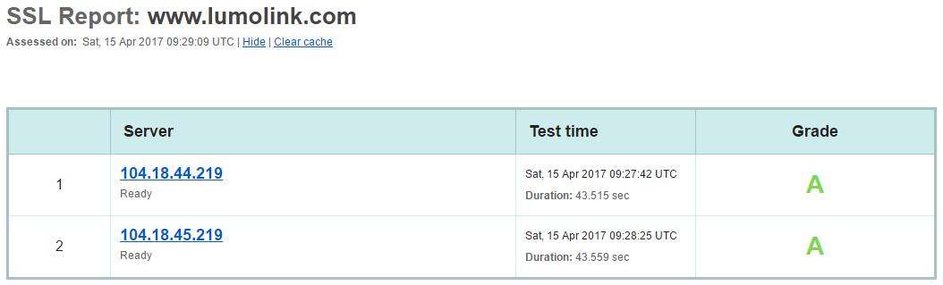 ssl sivuston testaus