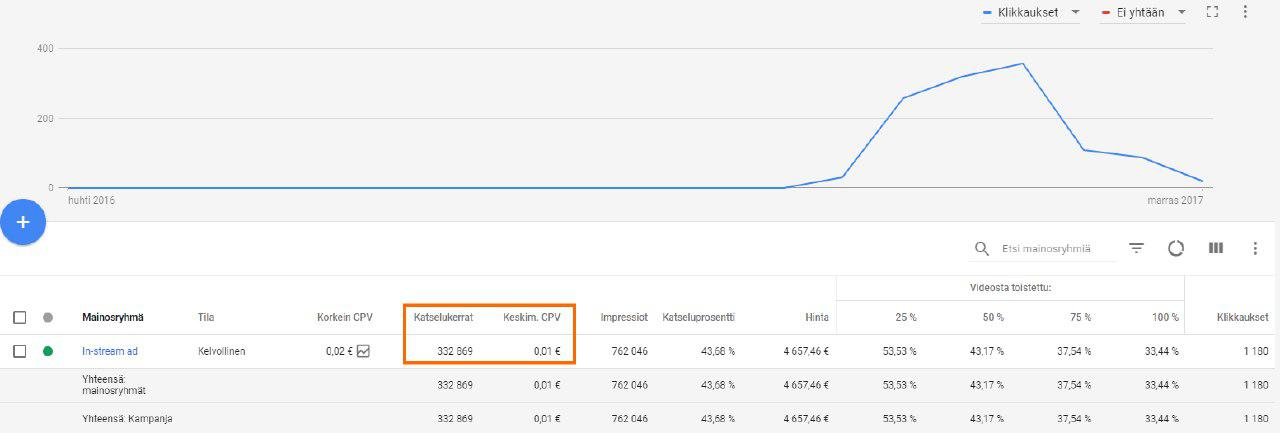 YouTUbe mainonta (Google AdWords hinta)