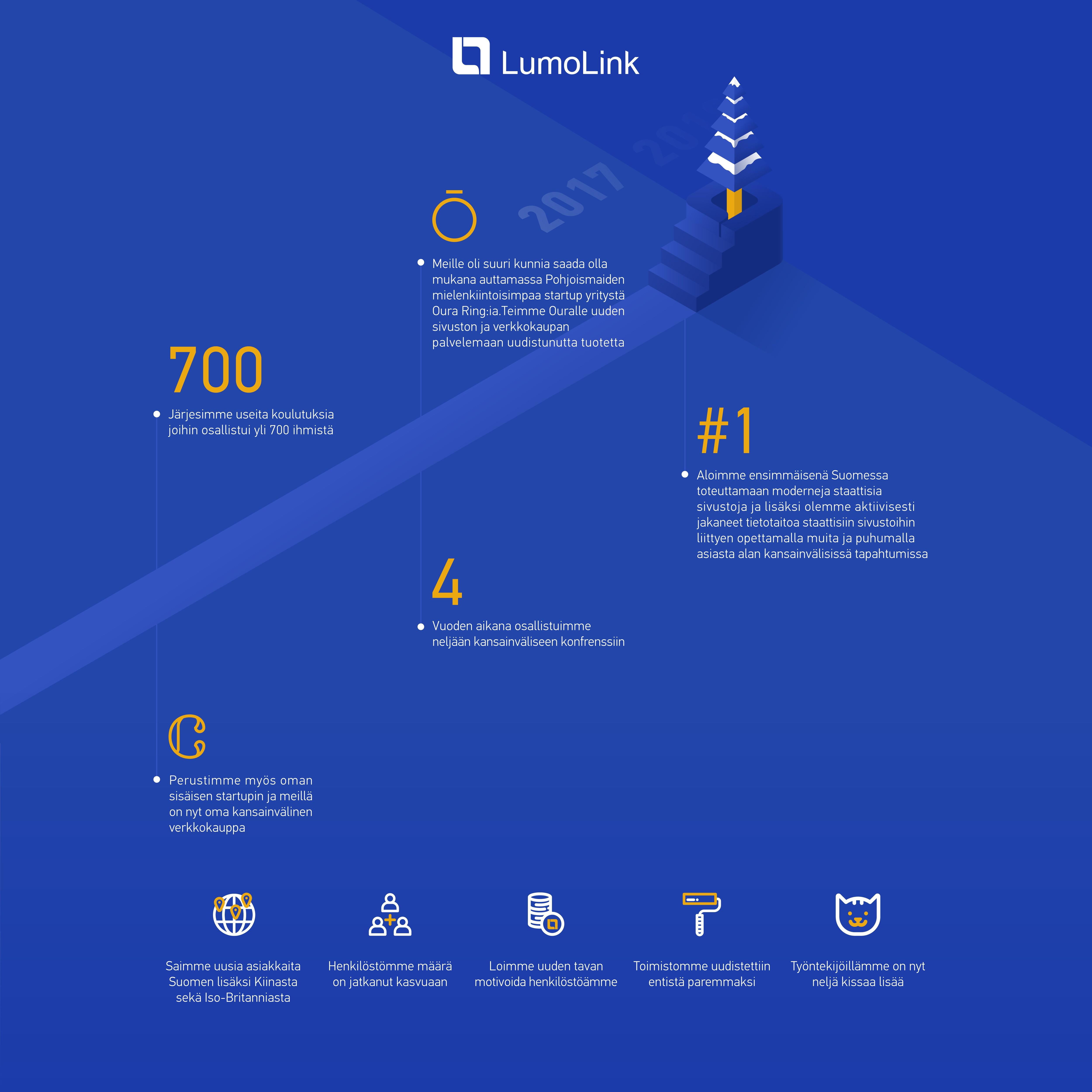 Infograafin LumoLinkin vuoden 2017 tapahtumista