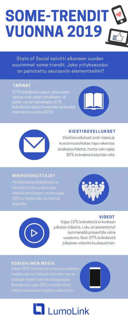 Some-trendit vuonna 2019 -infograafi